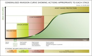 Generalised invasion curve showing actions appropriate to each stage. Taken from: Department of Primary Industries, Australia